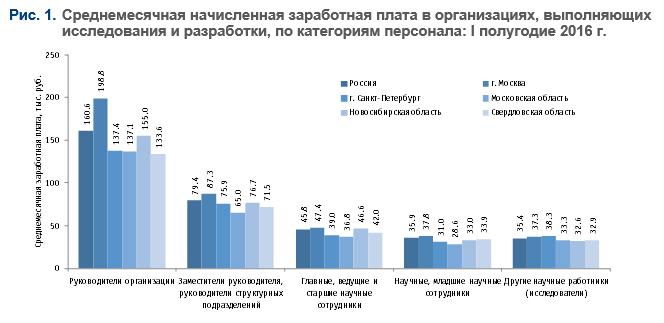 зарплата старшего научного сотрудника москва есть много