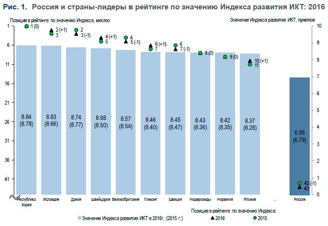 Какое место заняла россия в 2016 году